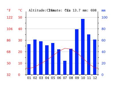 Temperaturas em Avignon